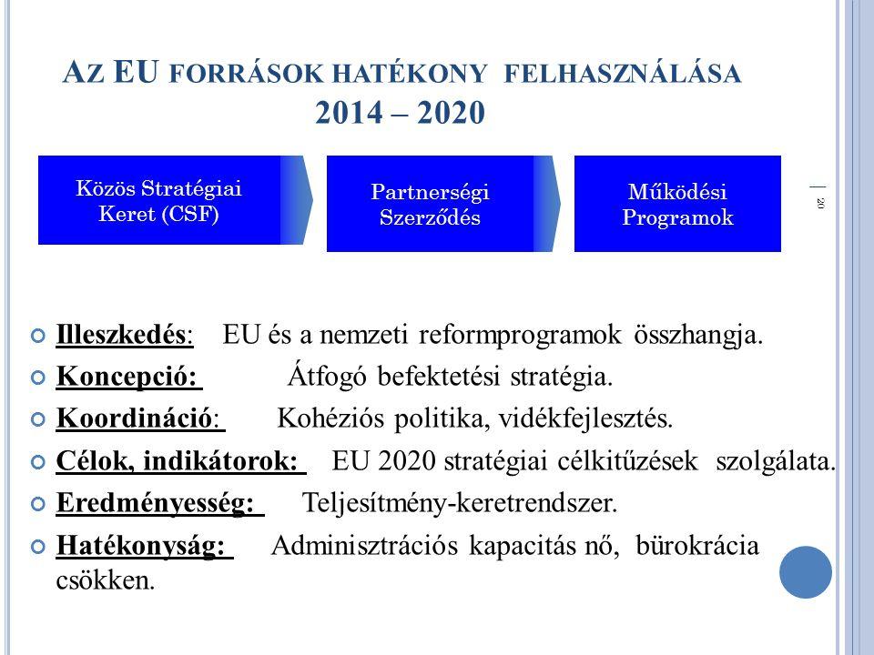 │ 20 A Z EU FORRÁSOK HATÉKONY FELHASZNÁLÁSA 2014 – 2020 Illeszkedés: EU és a nemzeti reformprogramok összhangja.