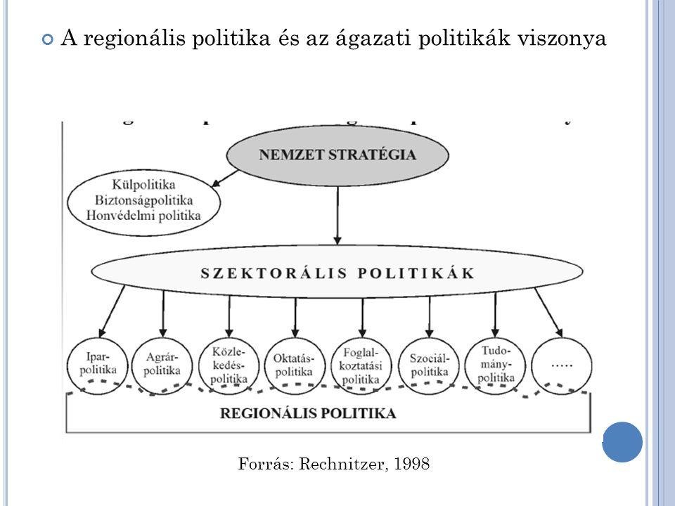 Regionális politika célja, eszközei: Célok: növekedési cél stabilitás, fenntarthatósági cél kiegyenlítő, jóléti cél Környezeti célok Eszközök: pénzügyi ösztönzők pl.