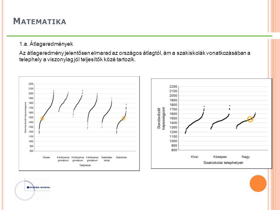 M ATEMATIKA 1.a. Átlageredmények Az átlageredmény jelentősen elmarad az országos átlagtól, ám a szakiskolák vonatkozásában a telephely a viszonylag jó