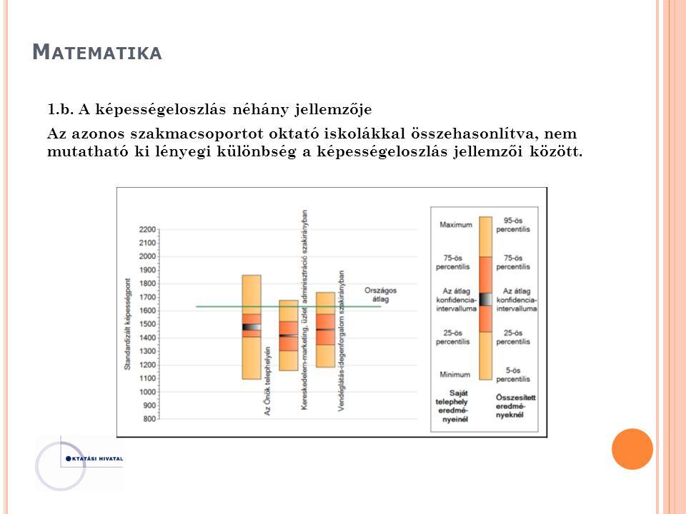 M ATEMATIKA 1.b. A képességeloszlás néhány jellemzője Az azonos szakmacsoportot oktató iskolákkal összehasonlítva, nem mutatható ki lényegi különbség