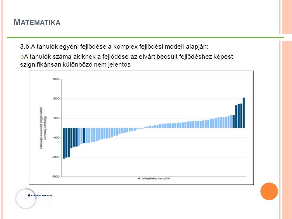 M ATEMATIKA 3.b.A tanulók egyéni fejlődése a komplex fejlődési modell alapján: A tanulók száma akiknek a fejlődése az elvárt becsült fejlődéshez képes