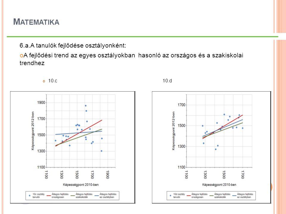 M ATEMATIKA 6.a.A tanulók fejlődése osztályonként: A fejlődési trend az egyes osztályokban hasonló az országos és a szakiskolai trendhez 10.c10.d