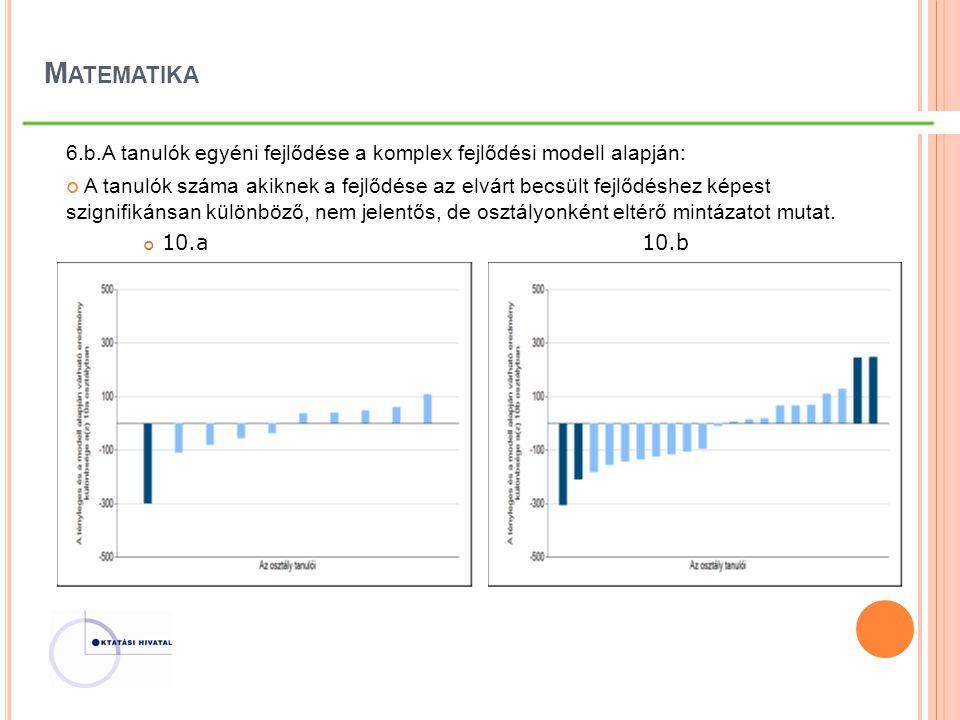 M ATEMATIKA 6.b.A tanulók egyéni fejlődése a komplex fejlődési modell alapján: A tanulók száma akiknek a fejlődése az elvárt becsült fejlődéshez képes