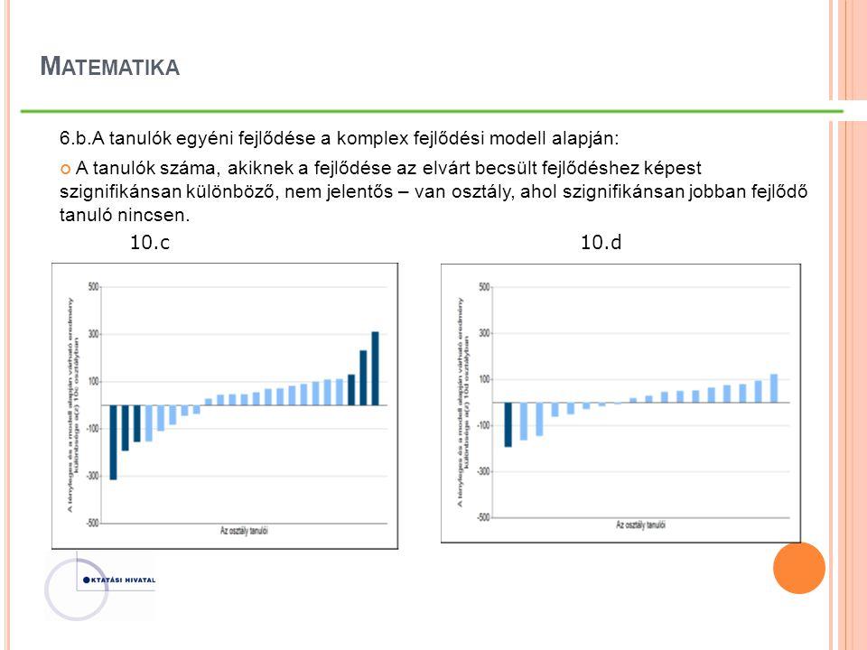 M ATEMATIKA 6.b.A tanulók egyéni fejlődése a komplex fejlődési modell alapján: A tanulók száma, akiknek a fejlődése az elvárt becsült fejlődéshez képe