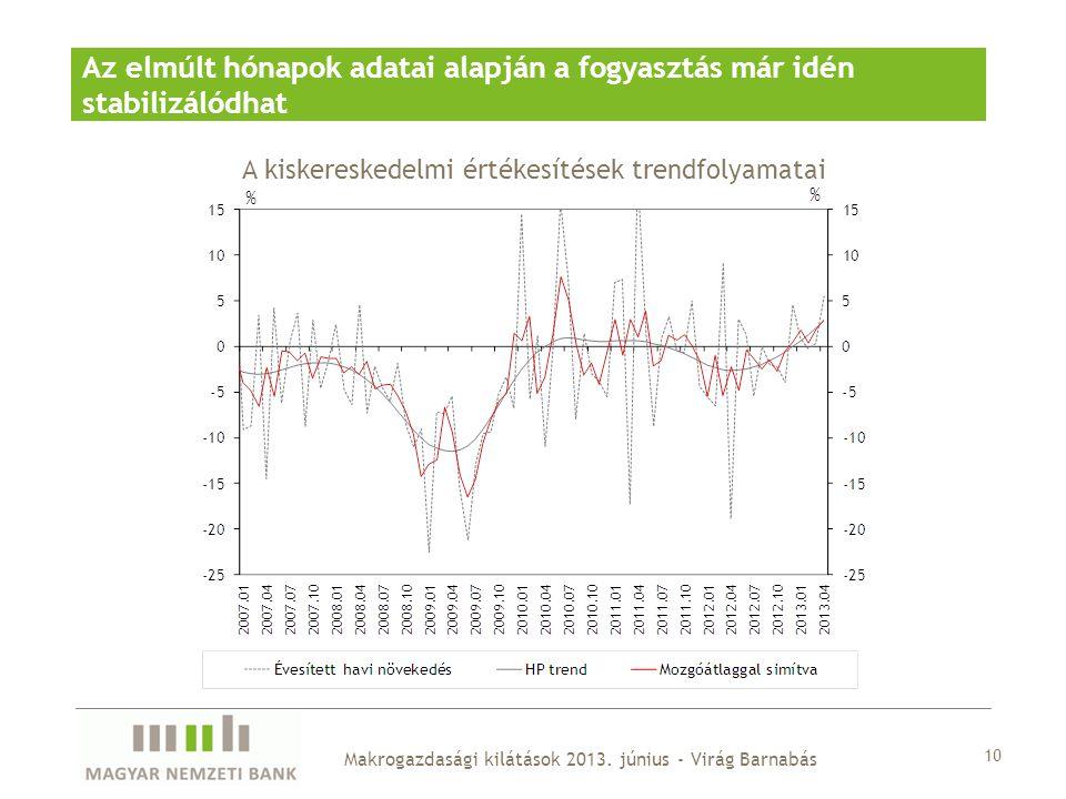 10 Makrogazdasági kilátások 2013. június - Virág Barnabás Az elmúlt hónapok adatai alapján a fogyasztás már idén stabilizálódhat A kiskereskedelmi ért