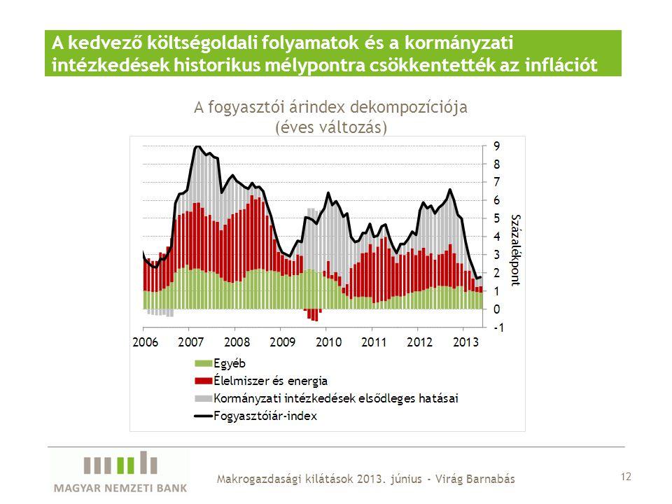 12 Makrogazdasági kilátások 2013. június - Virág Barnabás A kedvező költségoldali folyamatok és a kormányzati intézkedések historikus mélypontra csökk