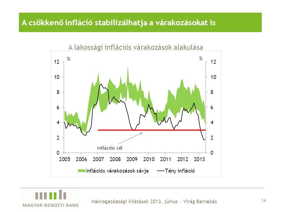 14 Makrogazdasági kilátások 2013. június - Virág Barnabás A csökkenő infláció stabilizálhatja a várakozásokat is A lakossági inflációs várakozások ala