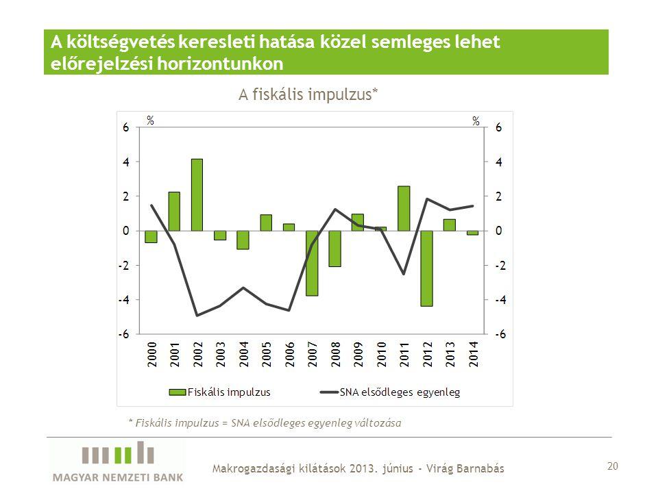 20 Makrogazdasági kilátások 2013. június - Virág Barnabás A költségvetés keresleti hatása közel semleges lehet előrejelzési horizontunkon A fiskális i