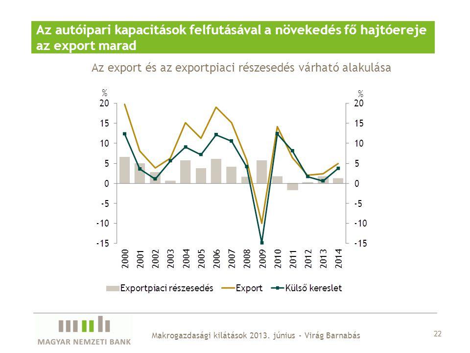 22 Makrogazdasági kilátások 2013. június - Virág Barnabás Az autóipari kapacitások felfutásával a növekedés fő hajtóereje az export marad Az export és