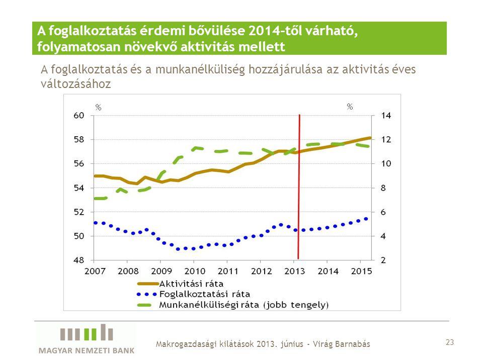 23 Makrogazdasági kilátások 2013. június - Virág Barnabás A foglalkoztatás érdemi bővülése 2014-től várható, folyamatosan növekvő aktivitás mellett A