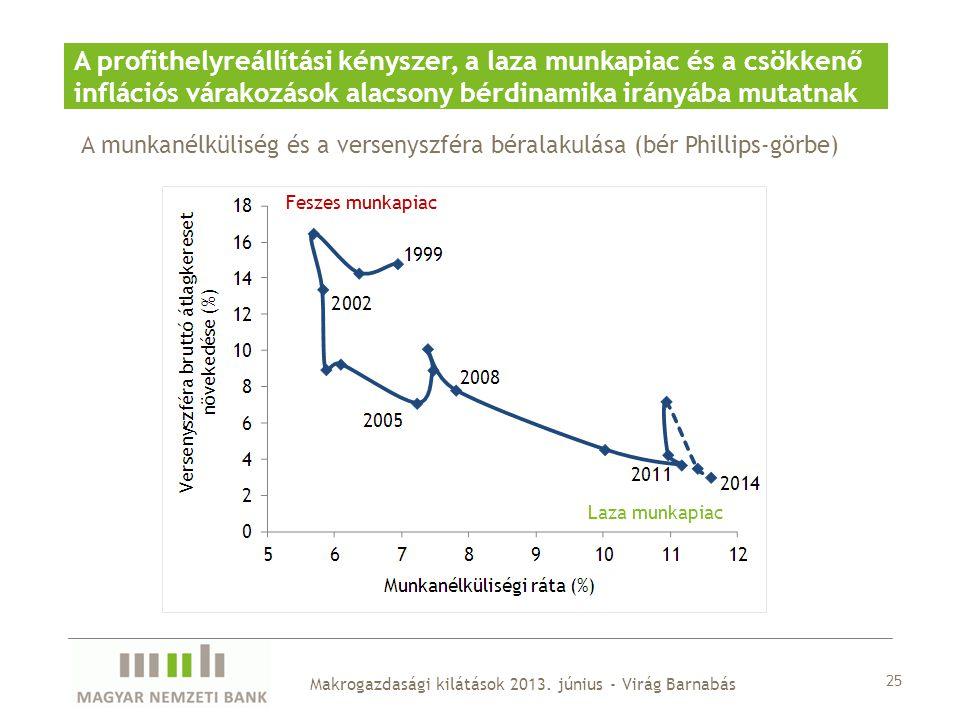 25 Makrogazdasági kilátások 2013. június - Virág Barnabás A profithelyreállítási kényszer, a laza munkapiac és a csökkenő inflációs várakozások alacso