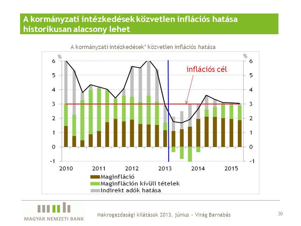 30 Makrogazdasági kilátások 2013. június - Virág Barnabás A kormányzati intézkedések közvetlen inflációs hatása historikusan alacsony lehet A kormányz