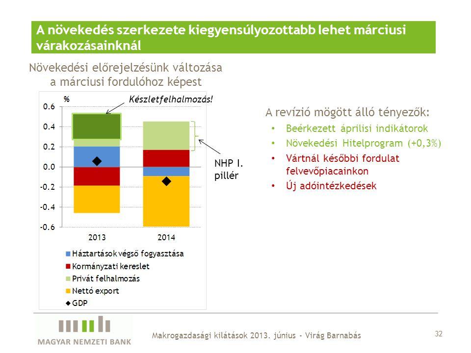 A revízió mögött álló tényezők: • Beérkezett áprilisi indikátorok • Növekedési Hitelprogram (+0,3%) • Vártnál későbbi fordulat felvevőpiacainkon • Új
