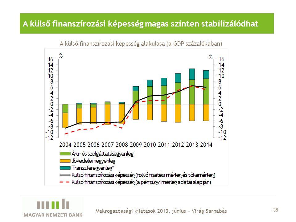 38 Makrogazdasági kilátások 2013. június - Virág Barnabás A külső finanszírozási képesség magas szinten stabilizálódhat A külső finanszírozási képessé