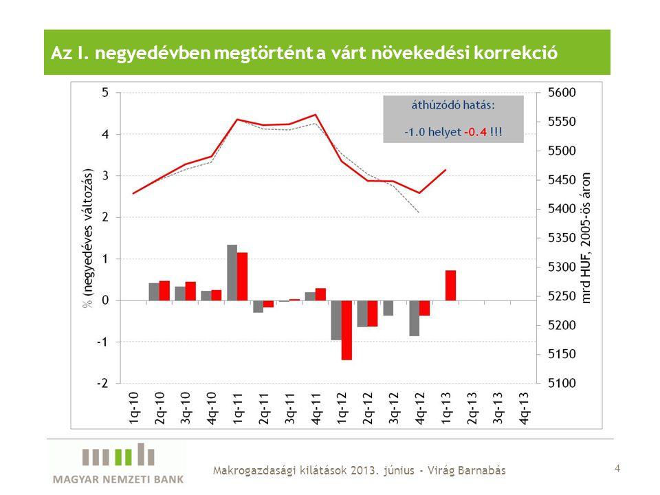 15 Makrogazdasági kilátások 2013.