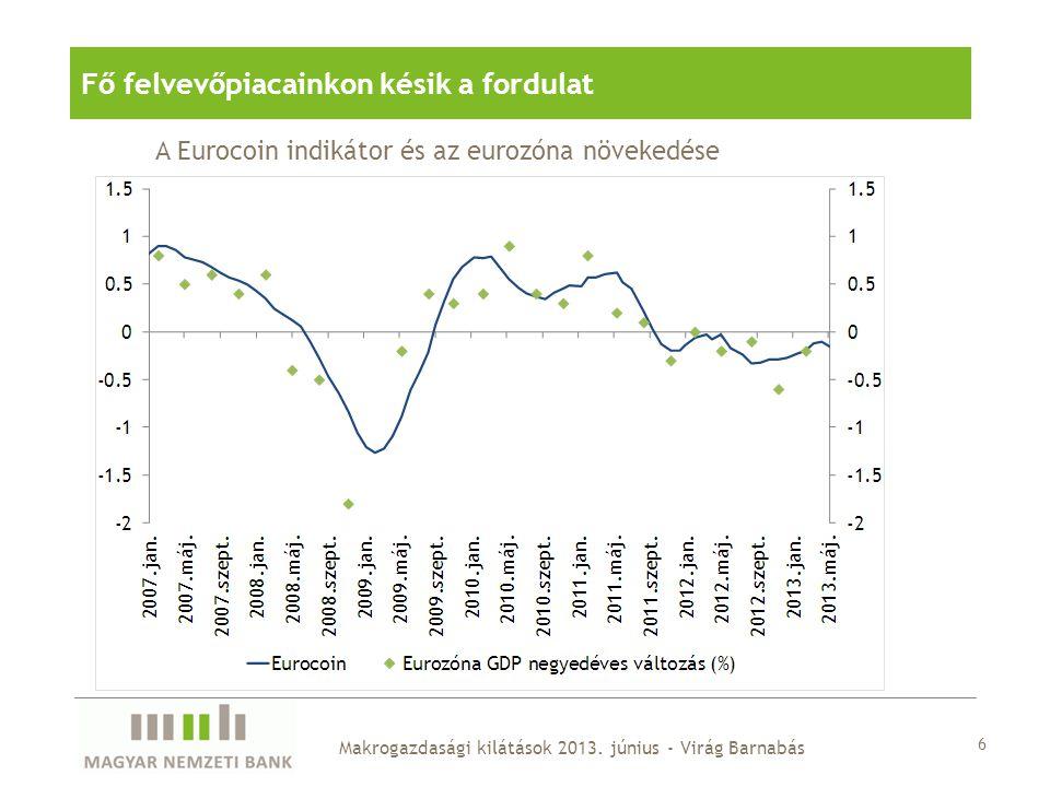 6 Makrogazdasági kilátások 2013. június - Virág Barnabás Fő felvevőpiacainkon késik a fordulat A Eurocoin indikátor és az eurozóna növekedése