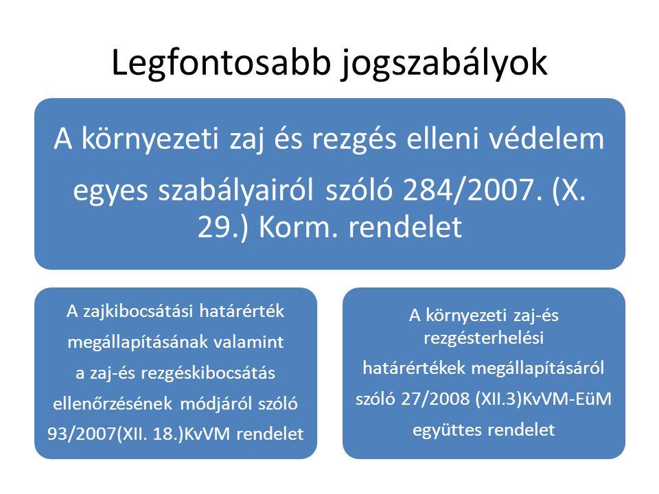 Legfontosabb jogszabályok A környezeti zaj és rezgés elleni védelem egyes szabályairól szóló 284/2007. (X. 29.) Korm. rendelet A zajkibocsátási határé