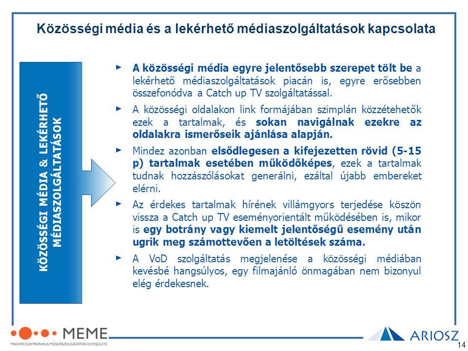 14 Közösségi média és a lekérhető médiaszolgáltatások kapcsolata A közösségi média egyre jelentősebb szerepet tölt be a lekérhető médiaszolgáltatások