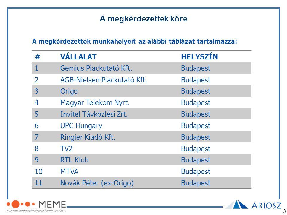 3 A megkérdezettek munkahelyeit az alábbi táblázat tartalmazza: #VÁLLALATHELYSZÍN 1Gemius Piackutató Kft.Budapest 2AGB-Nielsen Piackutató Kft.Budapest