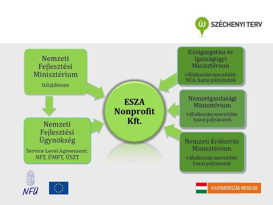 ESZA Nonprofit Kft. Nemzeti Fejlesztési Ügynökség Service Level Agreement : NFT, ÚMFT, ÚSZT Nemzeti Fejlesztési Minisztérium tulajdonos Közigazgatási