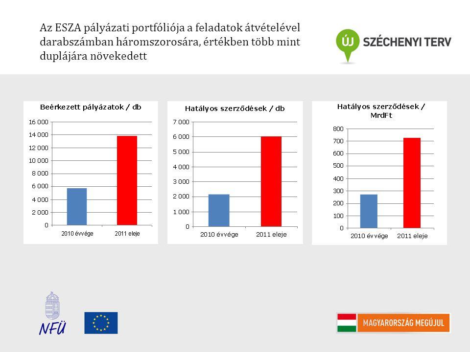 Az ESZA pályázati portfóliója a feladatok átvételével darabszámban háromszorosára, értékben több mint duplájára növekedett