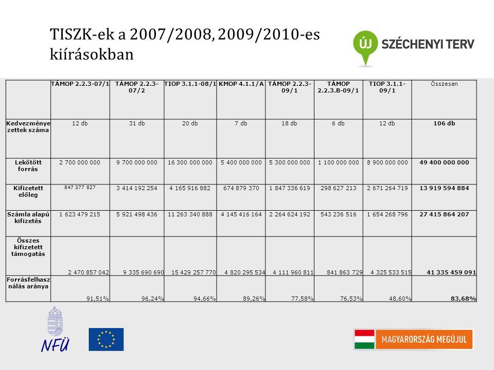 TISZK-ek a 2007/2008, 2009/2010-es kiírásokban TÁMOP 2.2.3-07/1TÁMOP 2.2.3- 07/2 TIOP 3.1.1-08/1KMOP 4.1.1/ATÁMOP 2.2.3- 09/1 TÁMOP 2.2.3.B-09/1 TIOP 3.1.1- 09/1 Összesen Kedvezménye zettek száma 12 db31 db20 db7 db18 db6 db12 db106 db Lekötött forrás 2 700 000 0009 700 000 00016 300 000 0005 400 000 0005 300 000 0001 100 000 0008 900 000 00049 400 000 000 Kifizetett előleg 847 377 827 3 414 192 2544 165 916 882674 879 3701 847 336 619298 627 2132 671 264 71913 919 594 884 Számla alapú kifizetés 1 623 479 2155 921 498 43611 263 340 8884 145 416 1642 264 624 192543 236 5161 654 268 79627 415 864 207 Összes kifizetett támogatás 2 470 857 0429 335 690 69015 429 257 7704 820 295 5344 111 960 811841 863 7294 325 533 51541 335 459 091 Forrásfelhasz nálás aránya 91,51%96,24%94,66%89,26%77,58%76,53%48,60%83,68%