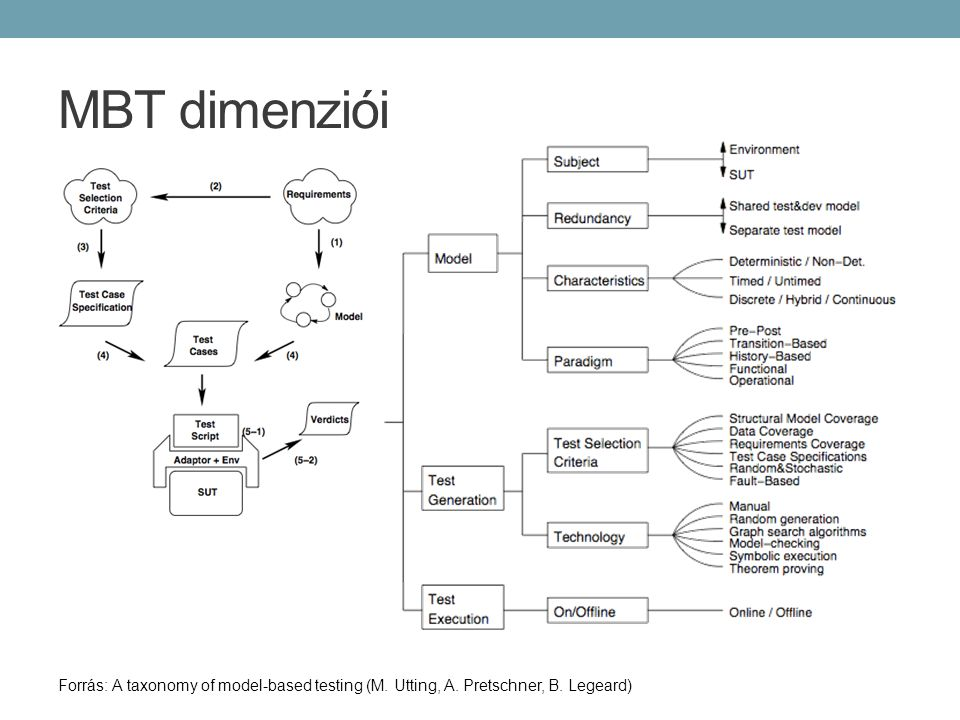 MBT dimenziói Forrás: A taxonomy of model-based testing (M. Utting, A. Pretschner, B. Legeard)