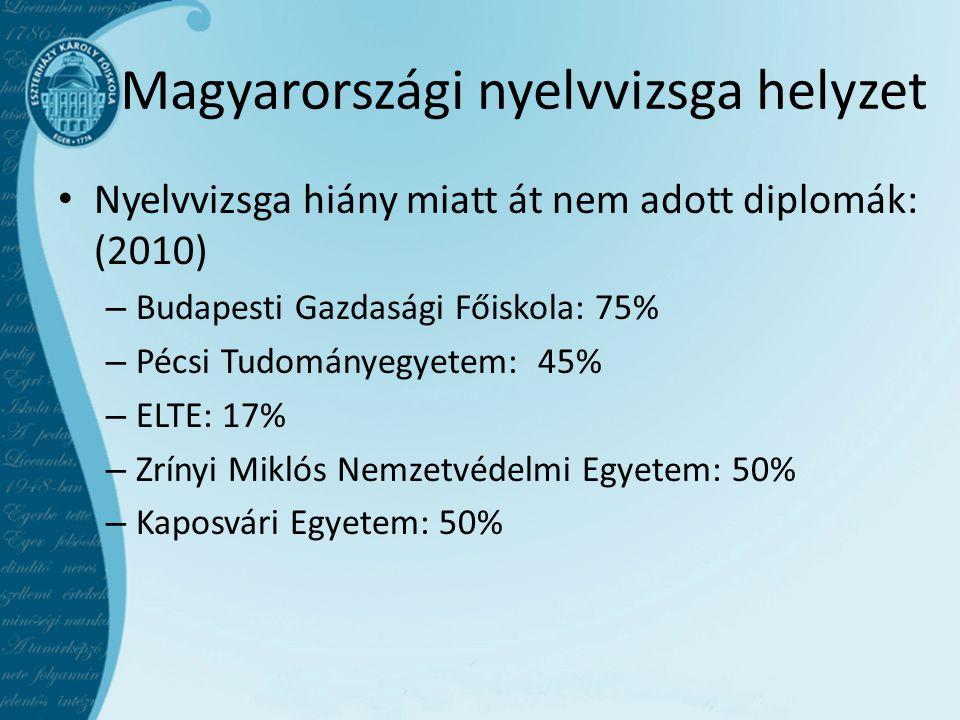 Magyarországi nyelvvizsga helyzet • Nyelvvizsga hiány miatt át nem adott diplomák: (2010) – Budapesti Gazdasági Főiskola: 75% – Pécsi Tudományegyetem: