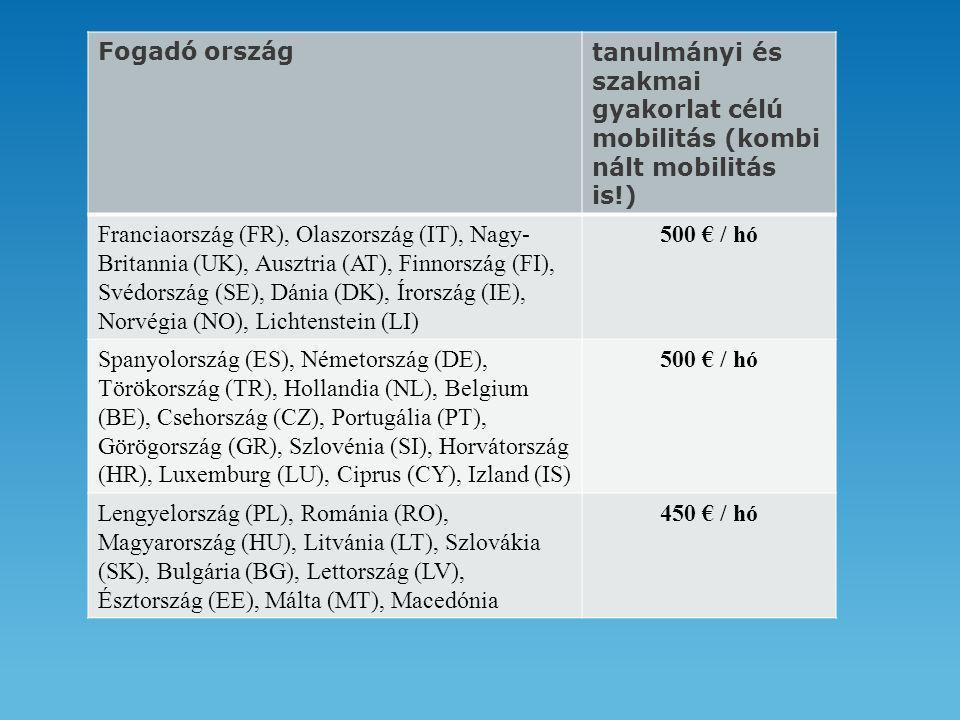 Fogadó országtanulmányi és szakmai gyakorlat célú mobilitás (kombi nált mobilitás is!) Franciaország (FR), Olaszország (IT), Nagy- Britannia (UK), Ausztria (AT), Finnország (FI), Svédország (SE), Dánia (DK), Írország (IE), Norvégia (NO), Lichtenstein (LI) 500 € / hó Spanyolország (ES), Németország (DE), Törökország (TR), Hollandia (NL), Belgium (BE), Csehország (CZ), Portugália (PT), Görögország (GR), Szlovénia (SI), Horvátország (HR), Luxemburg (LU), Ciprus (CY), Izland (IS) 500 € / hó Lengyelország (PL), Románia (RO), Magyarország (HU), Litvánia (LT), Szlovákia (SK), Bulgária (BG), Lettország (LV), Észtország (EE), Málta (MT), Macedónia 450 € / hó
