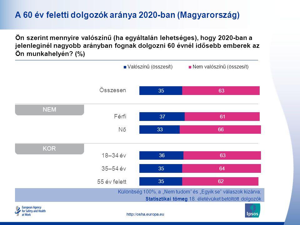 10 http://osha.europa.eu Összesen Férfi Nő 18–34 év 35–54 év 55 év felett A 60 év feletti dolgozók aránya 2020-ban (Magyarország) Ön szerint mennyire