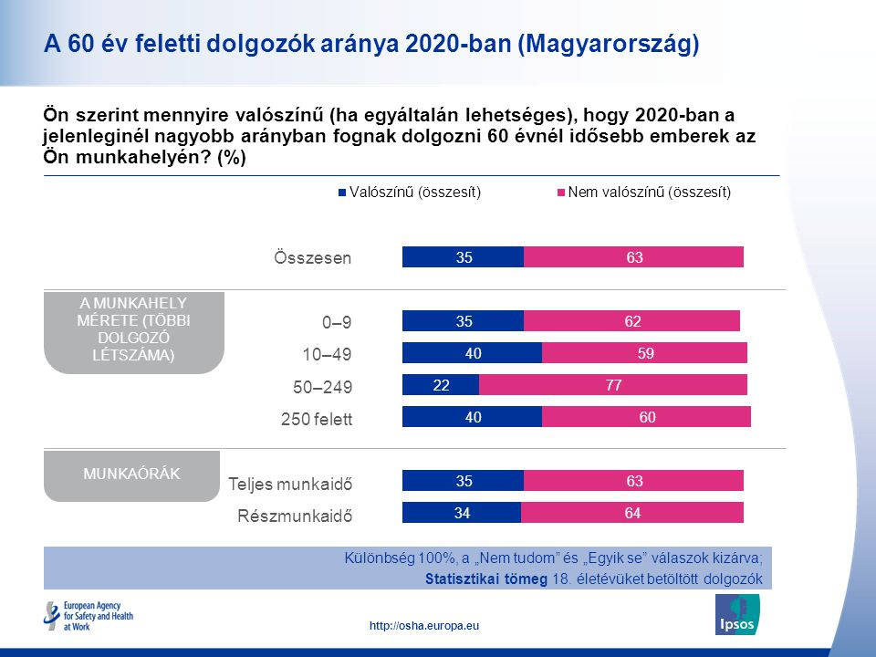 11 http://osha.europa.eu A 60 év feletti dolgozók aránya 2020-ban (Magyarország) Ön szerint mennyire valószínű (ha egyáltalán lehetséges), hogy 2020-b