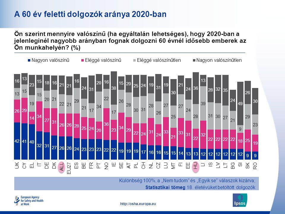 """12 http://osha.europa.eu A 60 év feletti dolgozók aránya 2020-ban Különbség 100%, a """"Nem tudom"""" és """"Egyik se"""" válaszok kizárva; Statisztikai tömeg 18."""