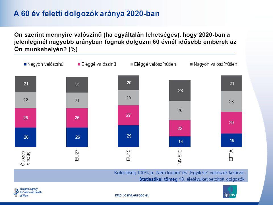 13 http://osha.europa.eu A 60 év feletti dolgozók aránya 2020-ban Ön szerint mennyire valószínű (ha egyáltalán lehetséges), hogy 2020-ban a jelenlegin