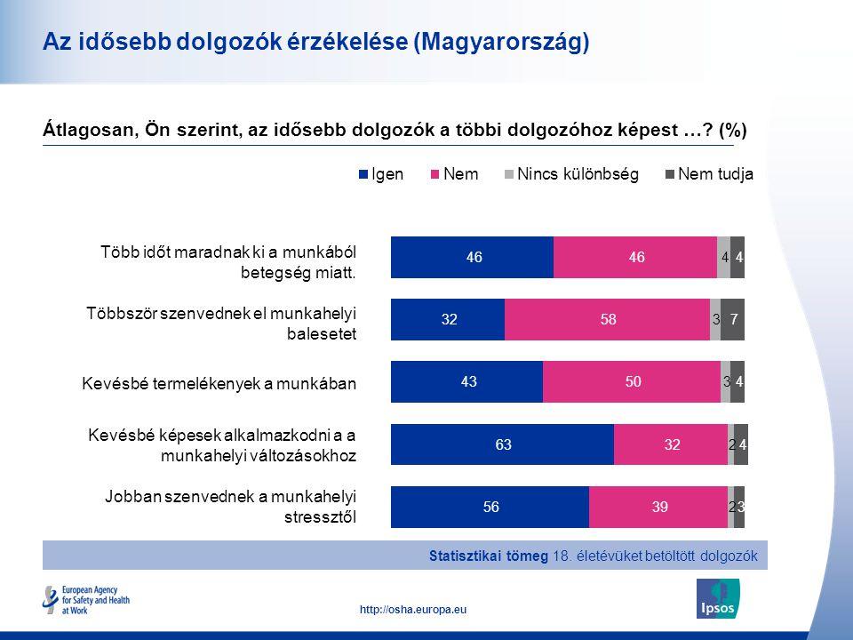 15 http://osha.europa.eu Az idősebb dolgozók érzékelése (Magyarország) Több időt maradnak ki a munkából betegség miatt. Többször szenvednek el munkahe