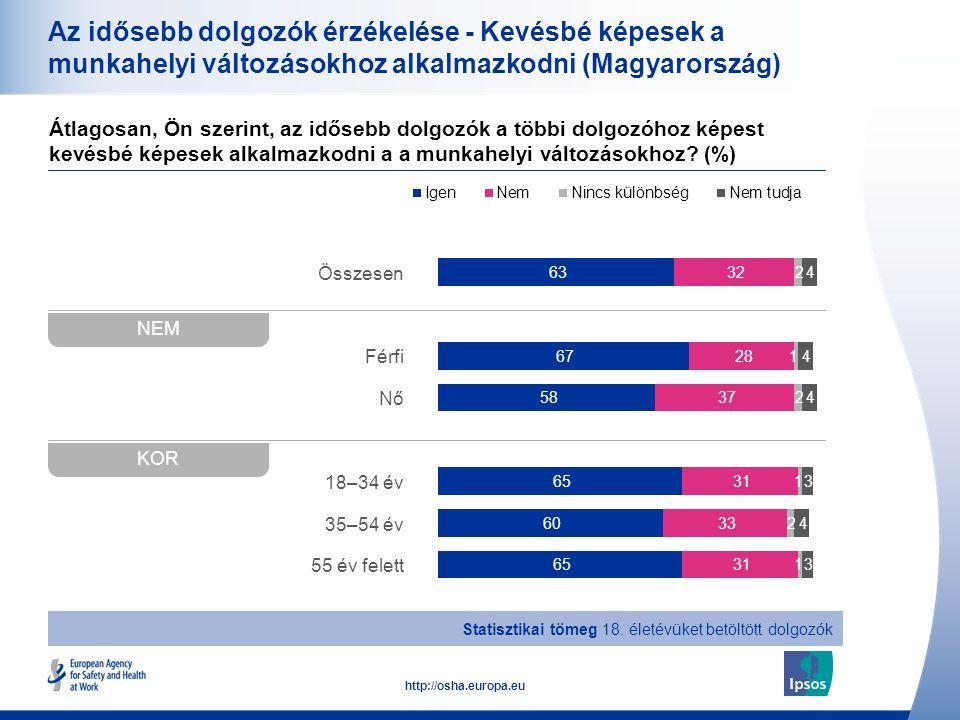 16 http://osha.europa.eu Összesen Férfi Nő 18–34 év 35–54 év 55 év felett Az idősebb dolgozók érzékelése - Kevésbé képesek a munkahelyi változásokhoz