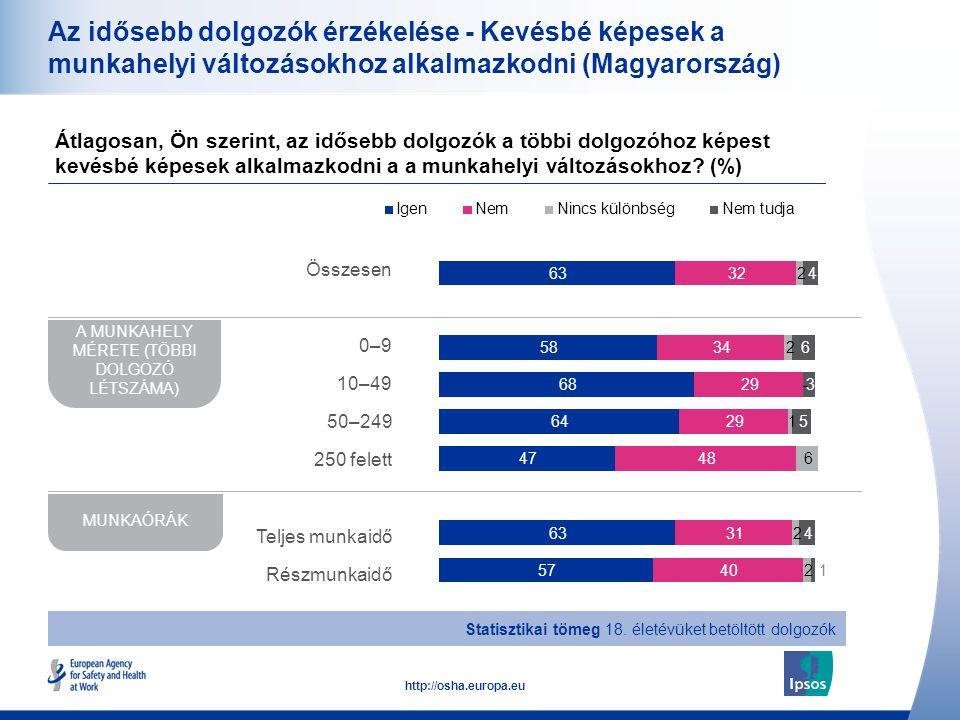 17 http://osha.europa.eu Az idősebb dolgozók érzékelése - Kevésbé képesek a munkahelyi változásokhoz alkalmazkodni (Magyarország) Átlagosan, Ön szerin