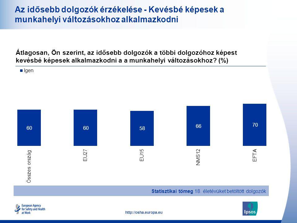 19 http://osha.europa.eu Az idősebb dolgozók érzékelése - Kevésbé képesek a munkahelyi változásokhoz alkalmazkodni Átlagosan, Ön szerint, az idősebb d