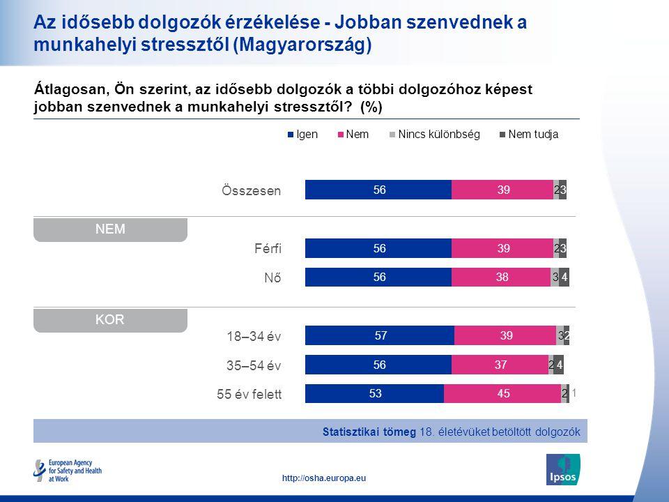 20 http://osha.europa.eu Összesen Férfi Nő 18–34 év 35–54 év 55 év felett Az idősebb dolgozók érzékelése - Jobban szenvednek a munkahelyi stressztől (
