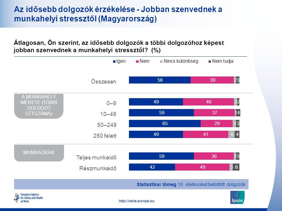 21 http://osha.europa.eu Az idősebb dolgozók érzékelése - Jobban szenvednek a munkahelyi stressztől (Magyarország) Átlagosan, Ön szerint, az idősebb d