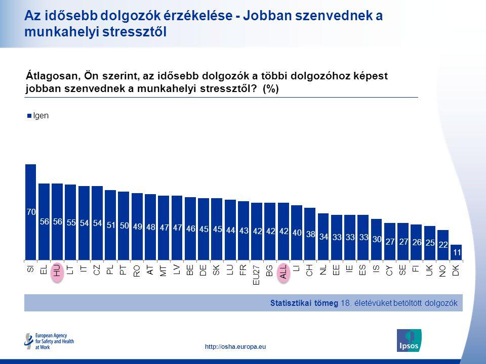 22 http://osha.europa.eu Az idősebb dolgozók érzékelése - Jobban szenvednek a munkahelyi stressztől Átlagosan, Ön szerint, az idősebb dolgozók a többi