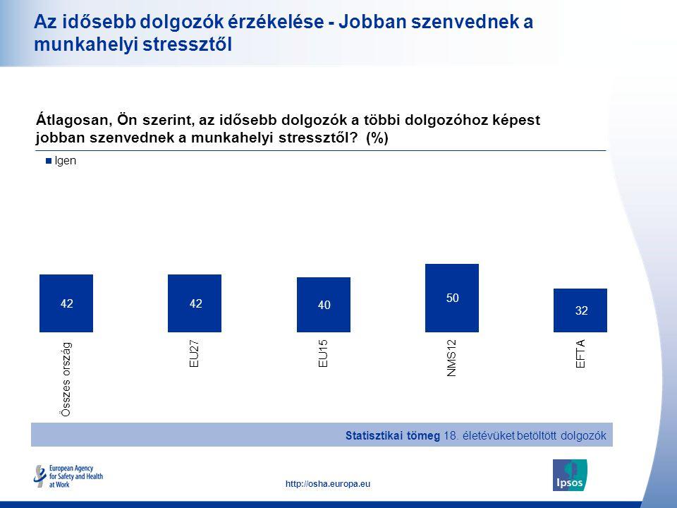 23 http://osha.europa.eu Az idősebb dolgozók érzékelése - Jobban szenvednek a munkahelyi stressztől Átlagosan, Ön szerint, az idősebb dolgozók a többi