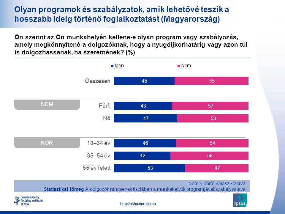 28 http://osha.europa.eu Összesen Férfi Nő 18–34 év 35–54 év 55 év felett Olyan programok és szabályzatok, amik lehetővé teszik a hosszabb ideig törté