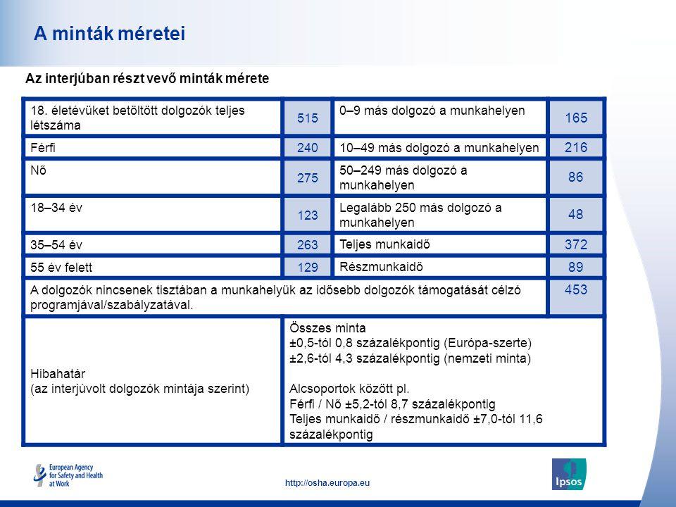 3 http://osha.europa.eu 18. életévüket betöltött dolgozók teljes létszáma 515 0–9 más dolgozó a munkahelyen 165 Férfi 240 10–49 más dolgozó a munkahel