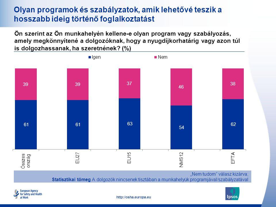 31 http://osha.europa.eu Olyan programok és szabályzatok, amik lehetővé teszik a hosszabb ideig történő foglalkoztatást Ön szerint az Ön munkahelyén k