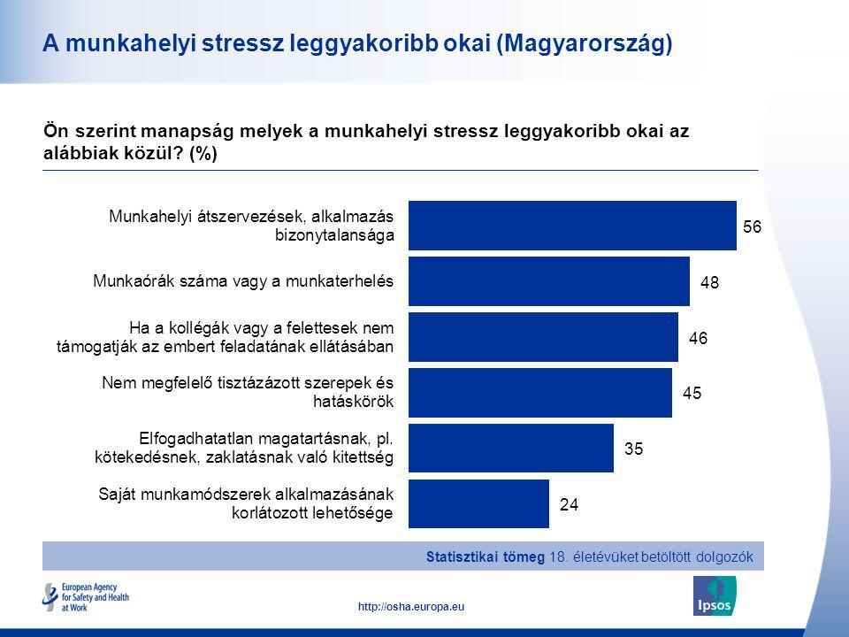 33 http://osha.europa.eu A munkahelyi stressz leggyakoribb okai (Magyarország) Ön szerint manapság melyek a munkahelyi stressz leggyakoribb okai az al