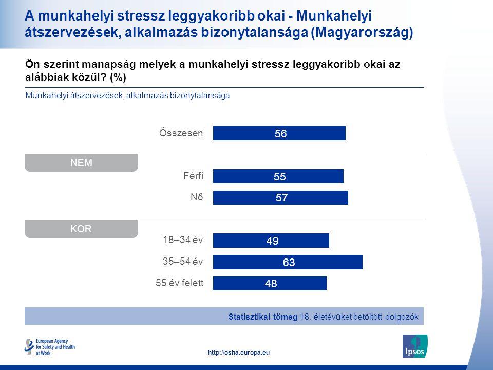 34 http://osha.europa.eu Ön szerint manapság melyek a munkahelyi stressz leggyakoribb okai az alábbiak közül? (%) A munkahelyi stressz leggyakoribb ok