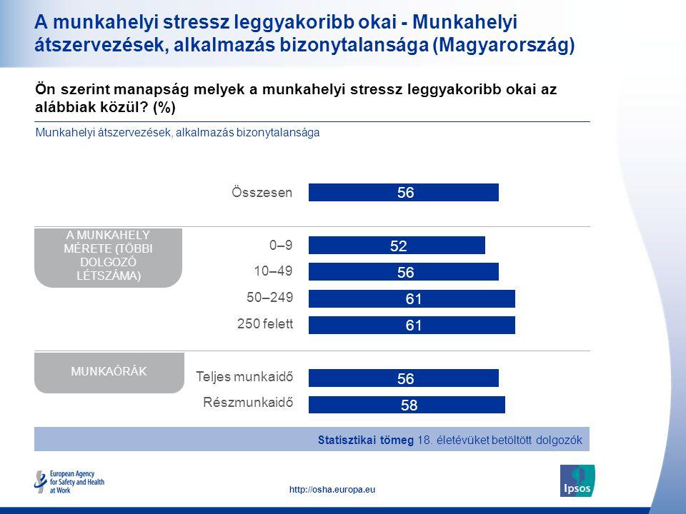 35 http://osha.europa.eu A munkahelyi stressz leggyakoribb okai - Munkahelyi átszervezések, alkalmazás bizonytalansága (Magyarország) Ön szerint manap