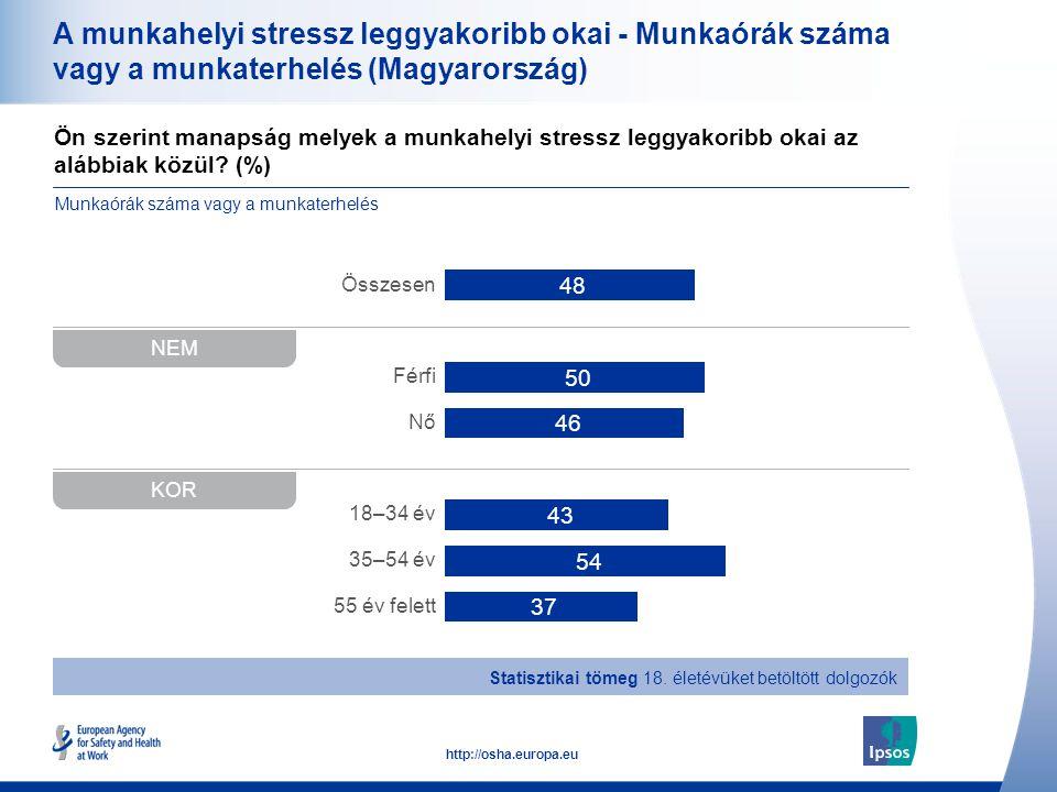 36 http://osha.europa.eu Ön szerint manapság melyek a munkahelyi stressz leggyakoribb okai az alábbiak közül? (%) A munkahelyi stressz leggyakoribb ok