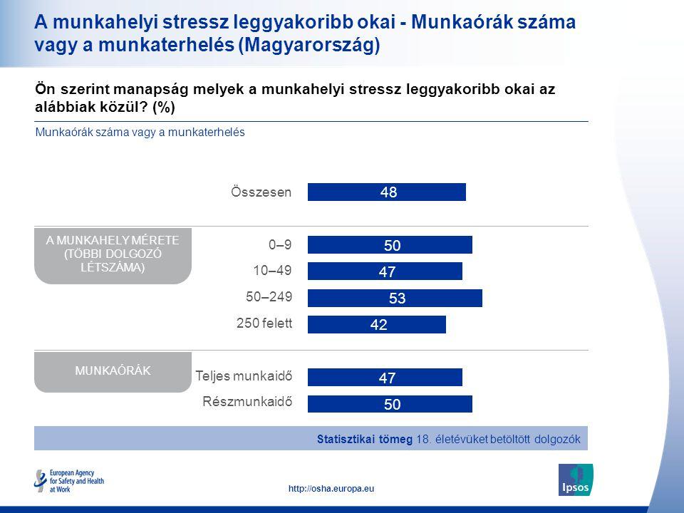 37 http://osha.europa.eu A munkahelyi stressz leggyakoribb okai - Munkaórák száma vagy a munkaterhelés (Magyarország) Ön szerint manapság melyek a mun