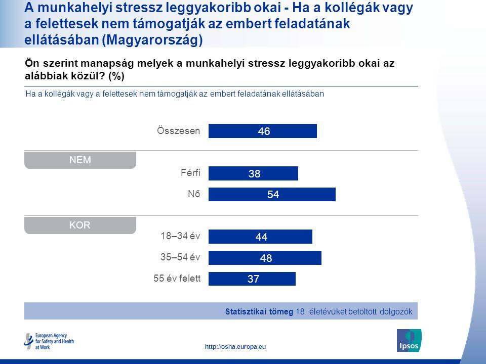 38 http://osha.europa.eu Ön szerint manapság melyek a munkahelyi stressz leggyakoribb okai az alábbiak közül? (%) A munkahelyi stressz leggyakoribb ok